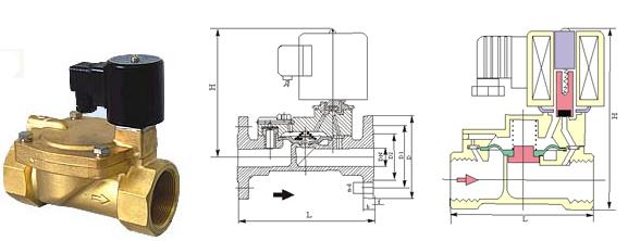 带远程信号反馈 zcs-k 常开电磁阀 技术说明 阻止介质倒流,省去止回阀图片