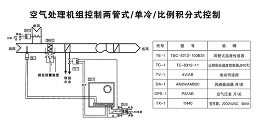 产品特点   执行器选用铸铝支架及塑料外壳,体积小、重量轻   选用永磁同步电机,并带有磁滞离合机构,具有可靠的自我保护功能   -适合多种控制信号:增量(浮点)、电压(0~10V)、电流(4~20mA)   -具有0~10V或4~20mA反馈信号(选配)   传动齿轮采用金属齿轮,大大提高了驱动器的使用寿命   功耗低、输出力大、噪音小   阀体有铸铜、铸铁、铸钢、不锈钢多种材质可供选择,以适合不同工作介质及温度的要求   -阀体有螺纹连接和法兰连接两种,安装方便,其构造符合IEC国际标准