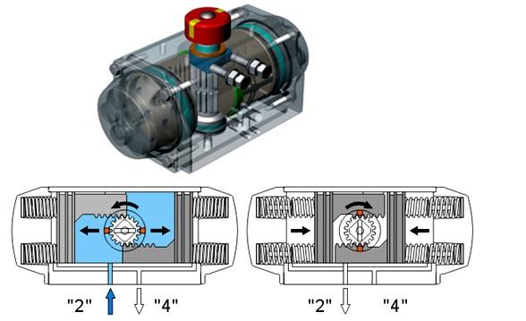 气动执行器_气动执行器供货商图片