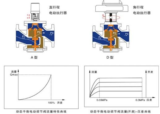 中,当系统压力变化时,动态平衡电动调节阀二端的压差(p1-p3)也随之图片