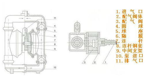 铝合金气动隔膜泵的工作原理图片