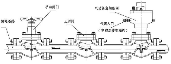 →气动紧急切断阀是结合了截止阀,电磁阀和气动阀门的优点,采用安全阀的升降结构和止回阀防止介质倒流的原理,由多弹簧气动薄膜执行机构或浮动式活塞执行机构与调节阀组成,接收调节仪表的信号,控制工艺管道内流体的切断、接通或切换。与远距离气源[氮气`无水空气]配套使用,利用气源控制阀门开启-关闭,以便在管道或储罐上发生泄漏甚至起火时,快速通过电磁阀或手动使气源卸压,具有结构简单,反应灵敏,动作可靠等特点。 感谢您对我们的支持,更多详细请访问网站「