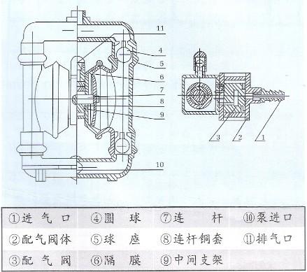 气动隔膜泵_水泵图片