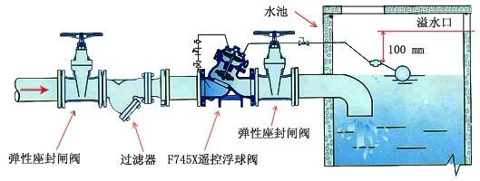 当液位下降时,浮球导阀打开,上控制室失压力,则主阀打开,向水箱内供水。当液位上升时,上控制室压力增加,则主阀关闭,停止向水箱内供水。 安装与维护: 1、在安装本阀前,应彻底清除管道内的杂物,通水前必须彻底冲洗管道。最佳安装方式是安装在水平管道上(即阀盖朝上)。其它安装方式也可达到操作功能,安装时注意主阀体外水流标示箭头,遵循方向安装。 2、本阀前应装截止阀或闸阀和一只过滤器阀后也要安装一只闸阀,以便于维修。主阀安装在水箱外,浮球导阀安装在水箱在内。(参看安装图) 3、试水时,先慢慢开启主阀前的闸阀,注意阀