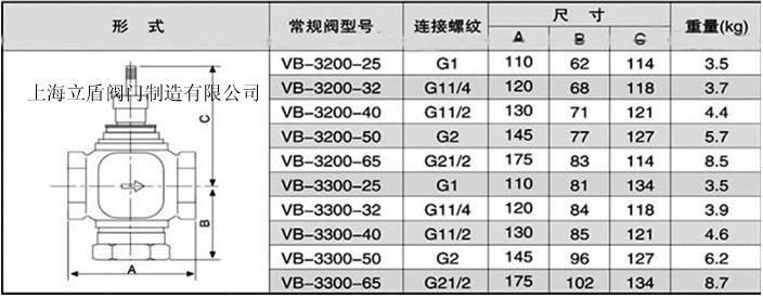 由温度传感器TE-1,比例积分温度控制器TC-1和电动两通调节阀TV-1组成送风温度控制系统,安装在送风管道的TE-1把检测到的温度信号传送至TC-1,由TC-1将TE-1的检测值与设定值不断比较,同时不断地输出信号,控制TV