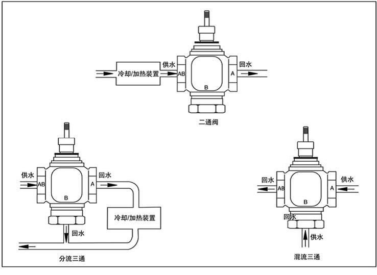 带动阀体作90度的旋转,就可以实现对介质的流量进行截断和开通的功能。而且只需要很小的转动力矩就能关闭严密。完全平等的阀体内腔为介质提供了一个阻力很小、并且直通的流道。通常认为球阀最适宜直接做开闭使用,但近来的发展已将球阀设计成使它具有节流和控制流量之用。球阀的主要特点是本身结构紧凑,易于操作和维修,适用于水、溶剂、酸和天然气等一般工作介质,而且还适用于工作条件恶劣的介质,如氧气、过氧化氢、甲烷和乙烯等。球阀阀体