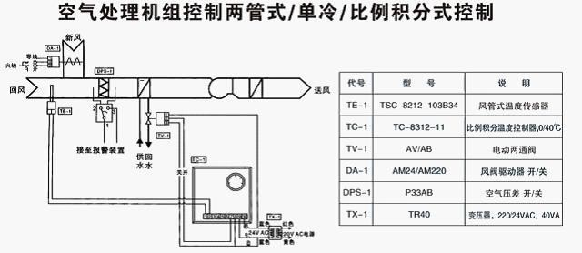 当盘管后的温度低于某限值时,低温保护开关TS-1切断送电机的电源,从而使 新风风阀关闭,防止盘管内的水结冰,涨裂盘管。 VB-3200 比例积分电动调节阀 VB-3200 比例积分电动调节阀 VB-3200 比例积分电动调节阀产品特点   执行器选用铸铝支架及塑料外壳,体积小、重量轻