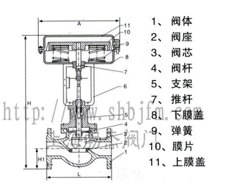 气动薄膜直通单座调节阀图片