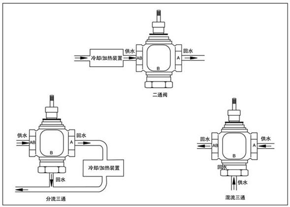 【供应比例积分电动三通阀】上海供应比例积分电动