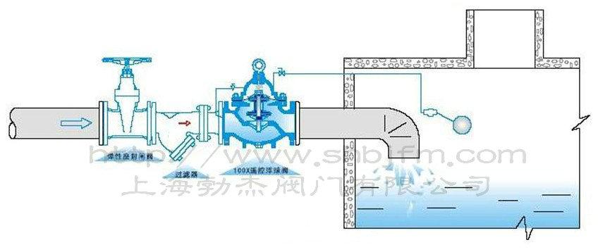 工作原理: 当管道从进水端给水时,由于针阀、球阀、浮球阀是常开的,水通过微型过滤器、针阀、控制室、球阀、浮球阀进入水池,此时控制室不形成压力,主阀开启,水塔(池)供水。 当水塔(池)的水面上升至设定高度时,浮球浮起关闭浮球阀,控制室内水压升高,推动主阀关闭,供水停止。当水面下降时,浮球阀重新开启,控制室水压下降,主阀再次开启继续供水,保持液面的设定高度。 遥控浮球阀