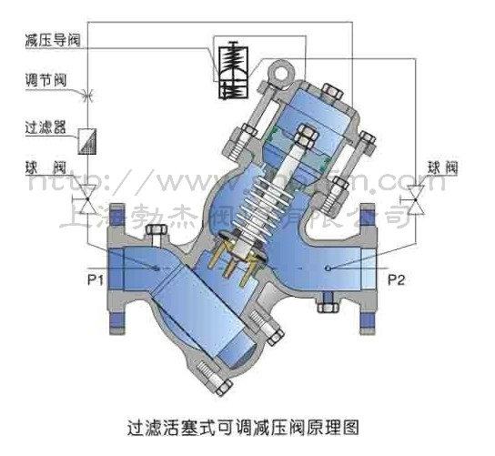 过滤活塞式可调减压阀原理图片