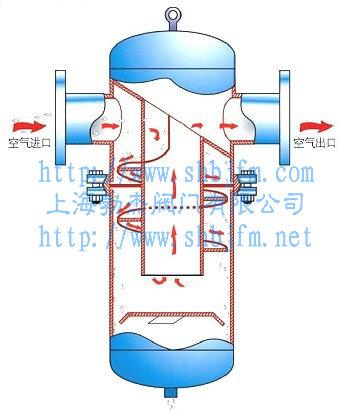 旋�L式汽水分�x器原理