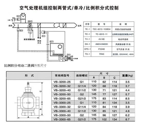 产品功能   本系统适用于空调系统的新风机组冬/夏季温度控制。   由温度传感器TE-1,比例积分温度控制器TC-1和电动两通调节阀TV-1组成送风温度控制系统,安装在送风管道的TE-1把检测到的温度信号传送至TC-1,由TC-1将TE-1的检测值与设定值不断比较,同时不断地输出信号,控制TV   TV-1的开度连续可调。最终使TE-1测量的环境温度保持在设定温度范围内。   当盘管后的温度低于某限值时,低温保护开关TS-1切断送电机的电源,从而使 新风风阀关闭,防止盘管内的水结冰,涨裂盘管。