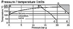 蒸汽减压阀1